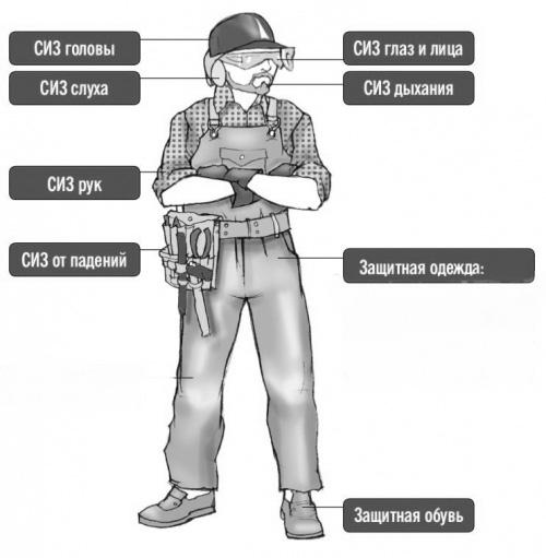 средства индивидуальной защиты персонала